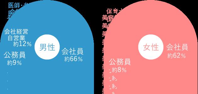 職業データ
